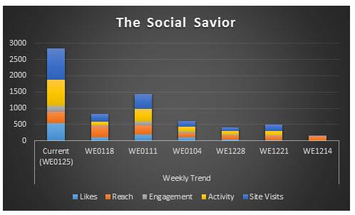 week 5 graph2